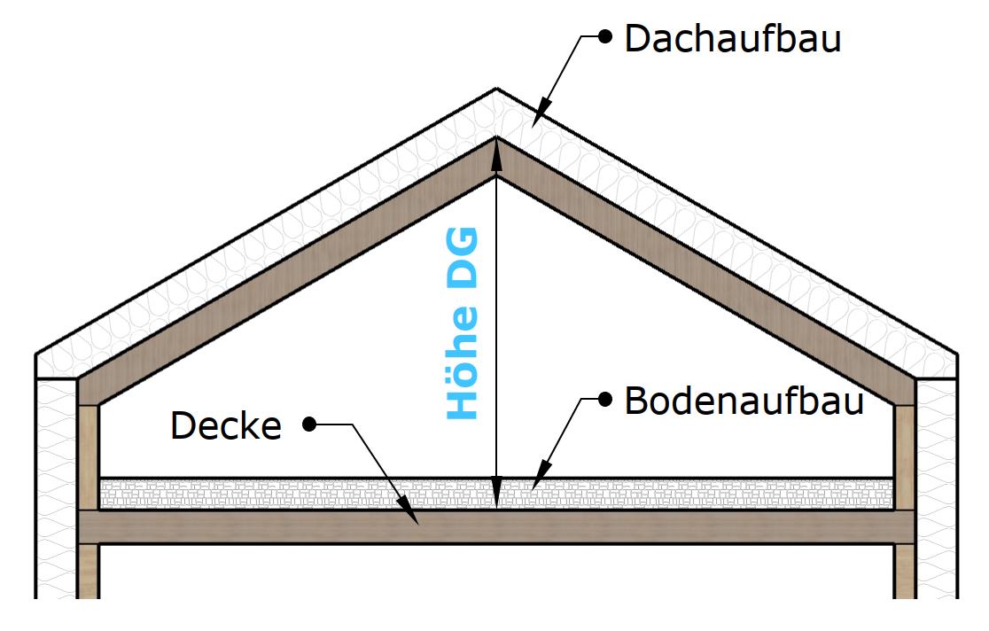 Definition Hoehe DG