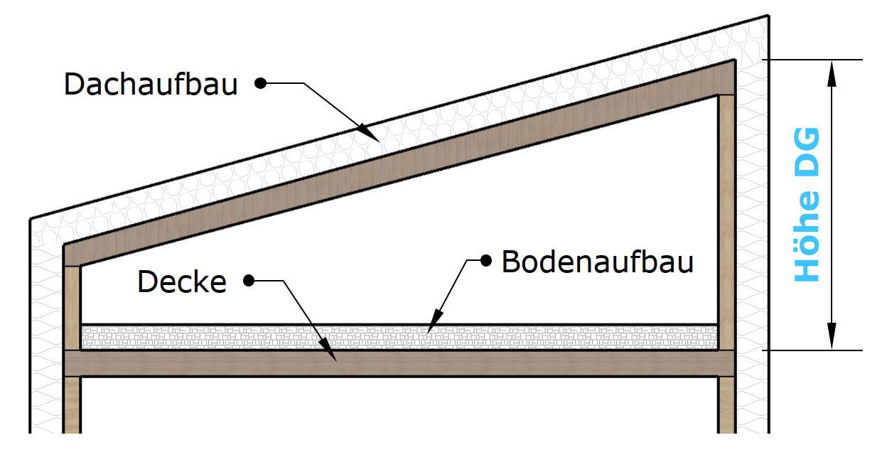 Definition Hoehe DG Pultdach